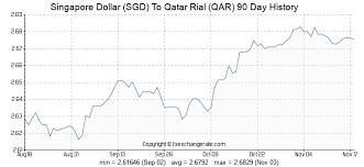 Singapore Dollar Sgd To Qatar Rial Qar Exchange Rates