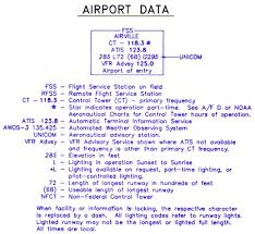 How To Read A Vfr Sectional Chart How To Read A Sectional Aeronautical Chart