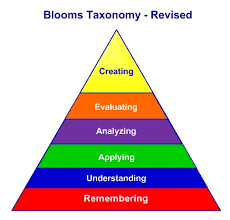 Blooms Taxonomy Revised Higher Order Of Thinking