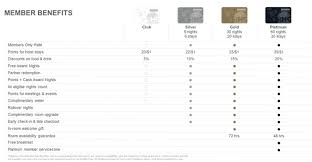 Club Carlson Refreshes Loyalty Program And Makes It Easier