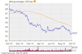 Vanguard Intermediate Term Corporate Bond Etf Experiences