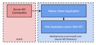 Native Azure Active Directory Applications With Auth0