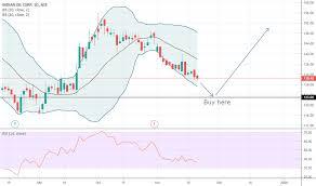 Ioc Stock Chart Ioc Stock Price And Chart Nse Ioc Tradingview