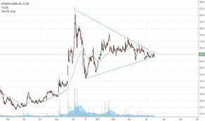 Gitanjali Gems Chart Gitanjali Stock Price And Chart Bse Gitanjali