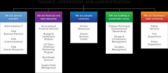 About Our Division Finance Operations And Administration