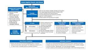 Functional Chart Shiloh Baptist Church