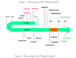 30 Understanding The Writing Prophets Bible Org