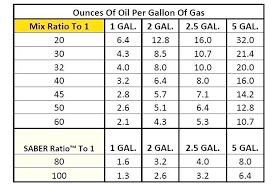 2 Cycle Oil Ratio Chart Golden Spectro 2 Stroke Oil Ratio Chart Best Picture Of