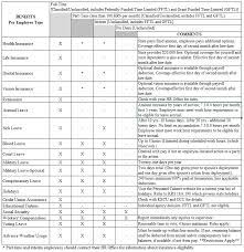 Sick Leave Conversion Chart For Federal Employees 2019
