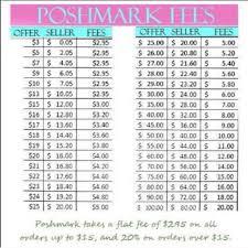 Poshmark Fee Chart