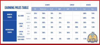 Miles And Smiles Award Chart Miles Smiles Changes Announced No More Full Earning In