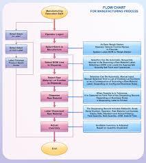 Flowchart Manufacturing Process Process Flow Chart Flow
