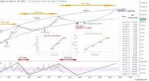 Coinbureau bitcoin price prediction for 2021: What Is The Bitcoin Price Prediction For 2019 Quora