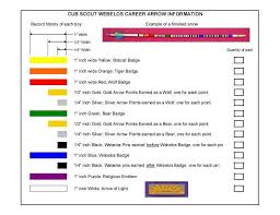 Webelos Career Arrow 10 Steps