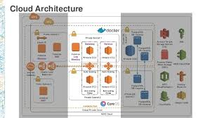 Cloud Architecture Arc401 Cloud First New Architecture For New Infrastructure