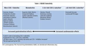 Nsaid Comparison Chart Ask The Expert Which Nsaids Are Most Selective For Cox 1