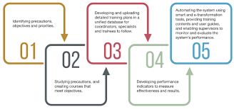 Employee Training Process Flow Chart Development And Training Programmes At The Uae Ministry Of