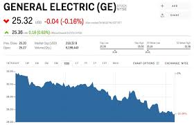 Ge Stock General Electric Stock Price Today Markets Insider