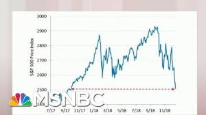 Steve Rattner Charts The Volatile Stock Market Morning Joe Msnbc