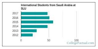 Slu Chart Ny Slu Is A Top 100 School For Quality For Students From Saudi