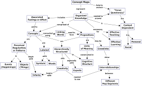 cognitive mapping theory and use of concept maps