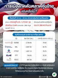 ตลาดหุ้นไทยหมดเสน่ห์ ลุ้นหลังเลือกตั้งสหรัฐฯ ฟันด์โฟลว์ไหลเข้า
