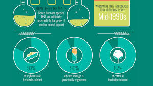 gmos the good the bad and the ugly infographics gmos the good the bad and the ugly