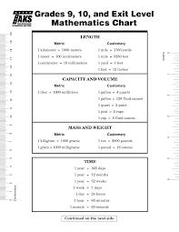 9th grade math formula chart mfstbn clipart png