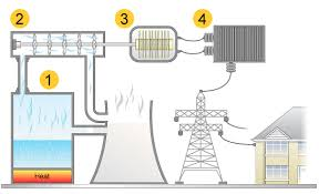 bbc   gcse bitesize  conventional power stationsthe national grid