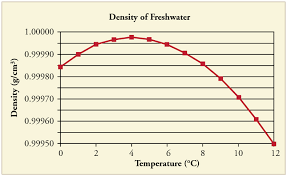 a graph of density of freshwater in grams per cubic centimeter versus temperature in degrees celsius