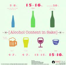 Alcohol Level Comparison Chart What Is Sake Alcohol Content Saketalk