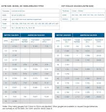 Stainless Steel Sheet Finishes Chart Dost Muhammad Stainless Steel Traders Importers