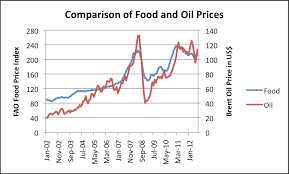 Oil Price Comparison Chart High Priced Fuel Syndrome Our Finite World