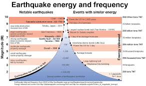 Maps, lists, data, and information about today's earthquakes, lists of the biggest earthquakes, and recent earthquakes. Earthquake Magnitude How Scientists Decide Weathernation