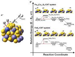 Inorganics Free Full Text Iron Sulfide Materials
