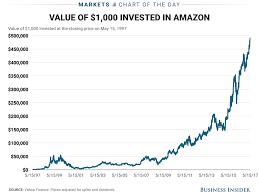 Amazon Price Chart Price De Amazon History Does Amazons Stock Price History