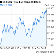Usd Sek 5 Years Chart Us Dollar Swedish Krona Rates