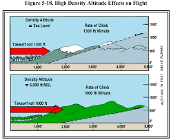 Density Altitude Computation Chart Ubc Atsc 113 Density Altitude