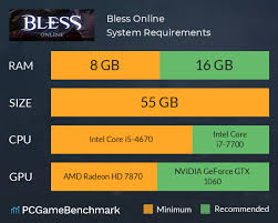 Bless Online System Requirements Can I Run It