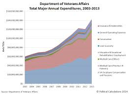Political Calculations Five Charts To Explain The Va Scandal