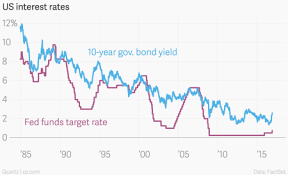 Us 30 Year Bond Yield Chart Interest Rates Inflation And Trump Is This The End Of The