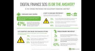 Digital Finance SOS – Is Digital Retailing the Answer? by Pete MacInnis    DrivingSales