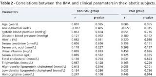 Ischemia Modified Albumin In Type 2 Diabetic Patients With