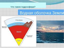 Презентация по теме Гидросфера quot Вода на Земле quot класс Что такое гидросфера Водная оболочка Земли