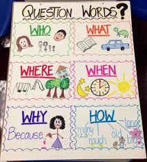 Question Words Anchor Chart Kindergarten Anchor Charts