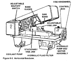 bandsaw machines smithy detroit machine tools inca bandsaw wiring diagram Band Saw Wiring Diagrams #18