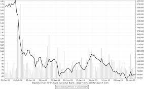 Punjab National Bank Stock Analysis Share Price Charts