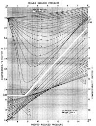 Water Compressibility Factor Chart Real Gas Z Factor Chart 2 Download Scientific Diagram