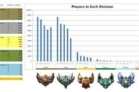 Lol Mmr Chart Gaining Elo In League Of Legends League Of Legends