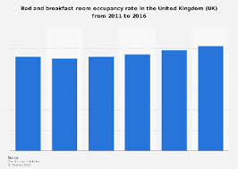 B B Room Occupancy Rate In The Uk 2011 2016 Statista